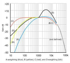 sound weighting graphs decibel